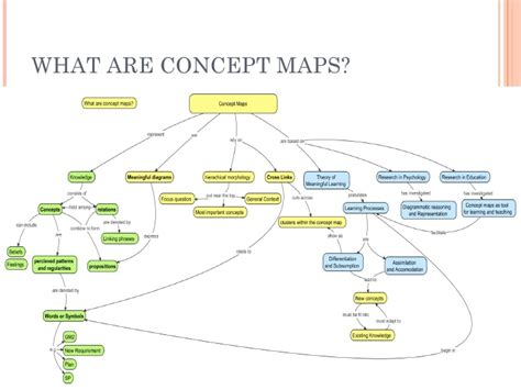 what is a concept map concept map vs mind map