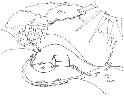 the rock template pdf water cycle coloring page coloring home