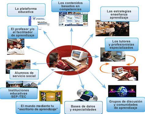 imagenes ambientes virtuales aprendizaje 2 ambientes de aprendizaje ticssegundo
