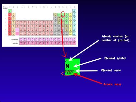 Nitrogen Protons by Protons In Nitrogen How Many Protons Are In Nitrogen