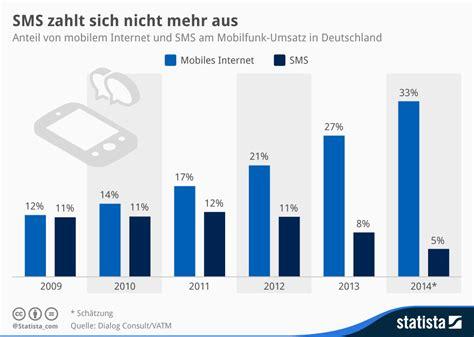 bank zahlt darlehen nicht aus infografik sms zahlt sich nicht mehr aus statista