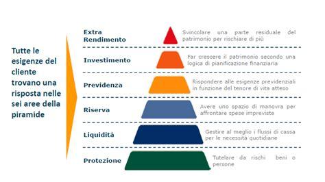 Investimenti Sicuri In Banca by Investimenti Sicuri Investimentisicuri24