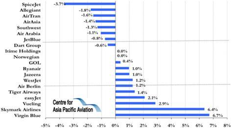 Airasia Yahoo Finance | westjet profitable despite 4q2009 slump equal mix of