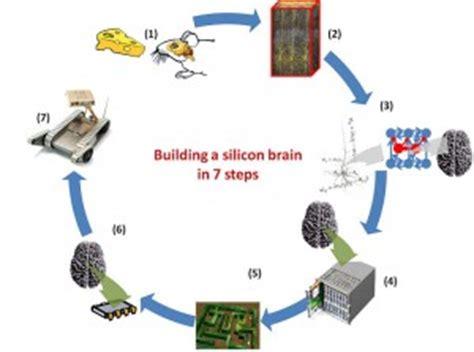 hp resistor memory a brain made of memristors brain