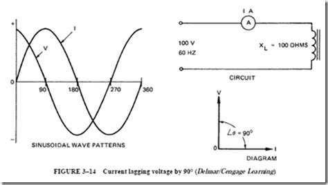 in alternating current inductor behaves like inductance in alternating current circuits vector addition and subtraction resistance and