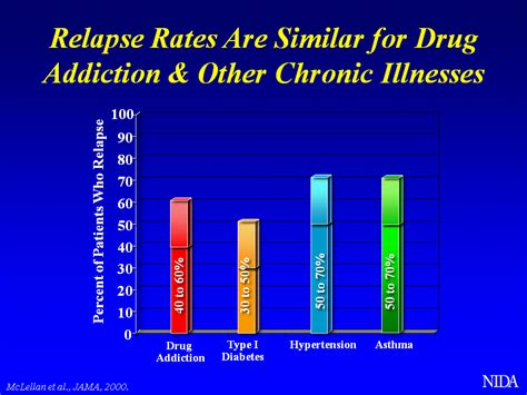 Chronic After Opiate Detox by Medication Can Help Prevent Relapse In Cocaine Dependent