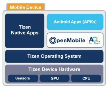 samsung's tizen phone will support (some) android apps