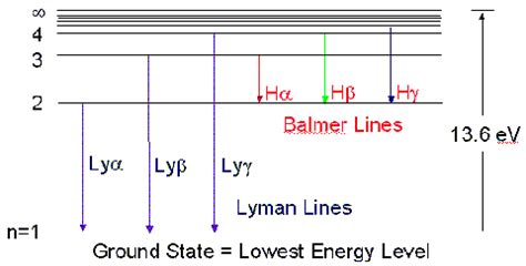 pattern of energy levels concepts atoms
