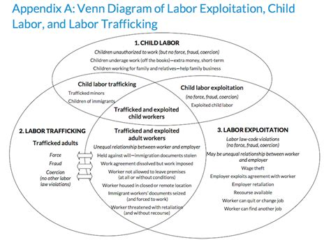 venn diagram a ub modern day slavery still exists and it s thriving across