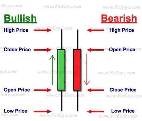 meaning pattern of trade candlestick trading the language of japanese candlesticks