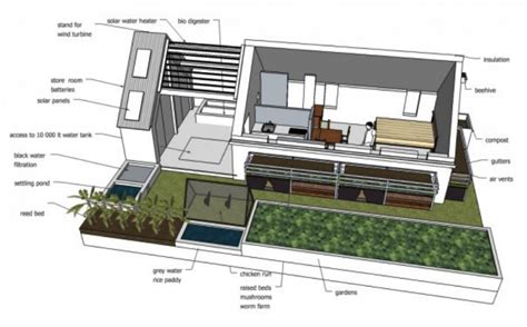 environmentally sustainable house design house design