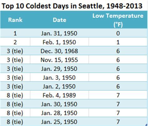 temperature stats seattle weather blog