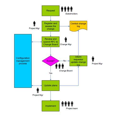 it change management process template change management process