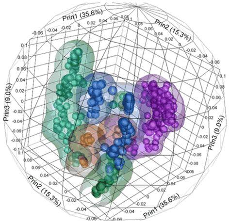 bioinformatics department benaroya research institute