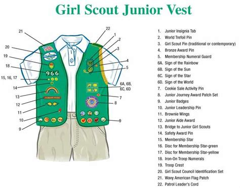 printable girl scout vest pattern girl scout vest badge placement google search annie s
