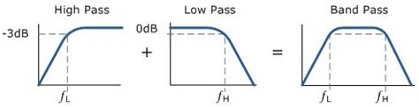high pass filter transfer function in s domain is there a way to look at a transfer function of an rlc circuit and objectively decide if it s a