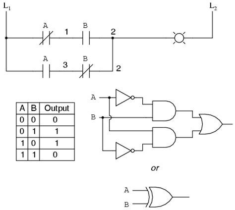 my techno laboratories logic gate and ladder logic diagram