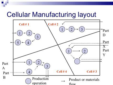 Product Layout | tn6 facility layout