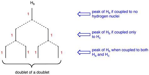 determining pattern rule n 1 rule chemistry libretexts