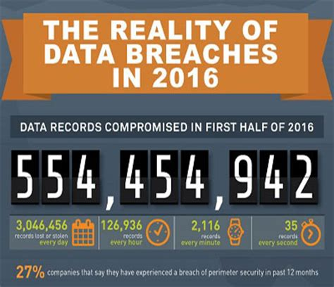 data breach statistics 2016 half results are in