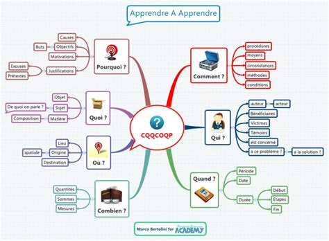 tutorial xmind pdf xmind cqqcoqp mind map biggerplate