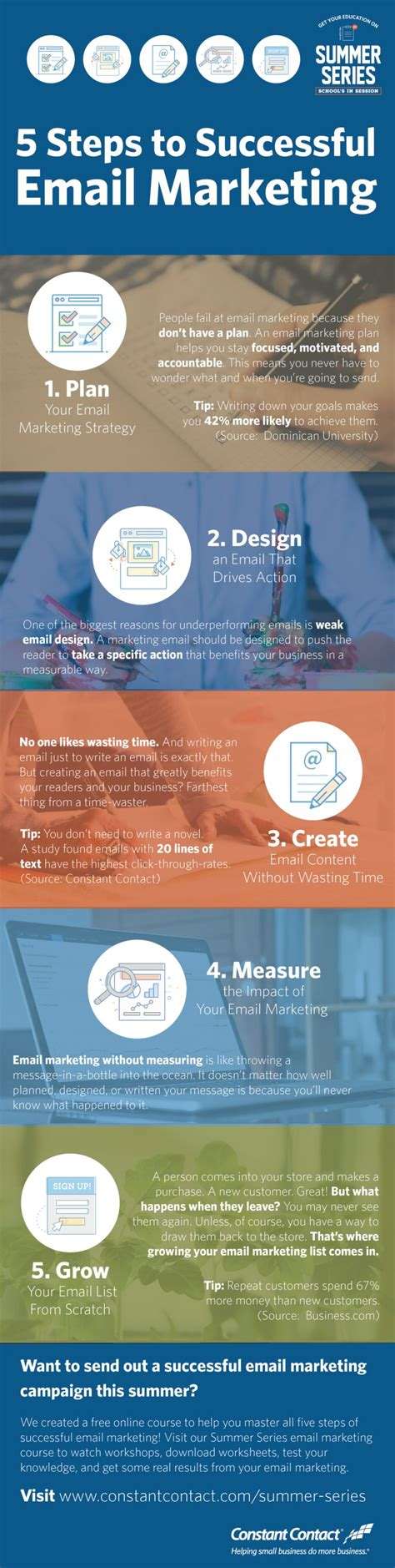 Email Marketing 1 by 5 Steps To A Successful Email Marketing Caign Infographic