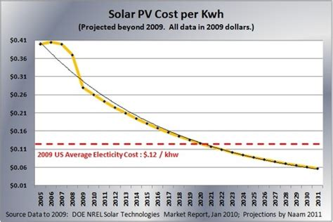 price per kwh solar the s of solar energy o reilly radar