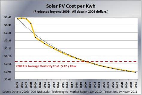solar electric cost the s of solar energy o reilly radar