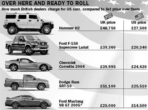 UK vs US car prices photo on Automoblog.net
