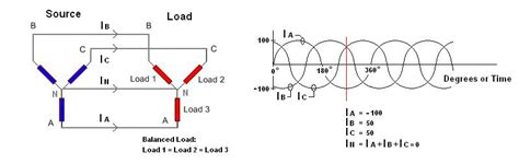 understanding 3 phase electricity