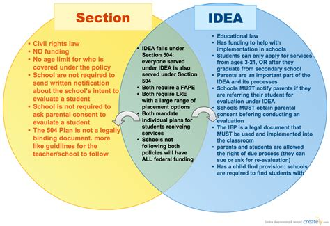 idea and section 504 section 504 v idea venn diagram creately