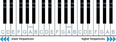 Piano Key Notes by Piano Keyboard Keys Layout Images Amp Pictures Becuo