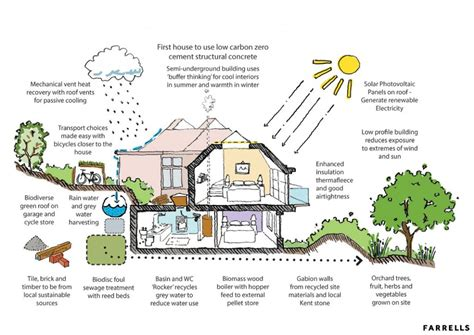 how to build an eco friendly house farrells awarded planning for new eco house netmagmedia ltd