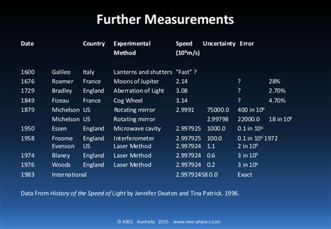 what is light measured in speed of light 3 of 4 measured by romer