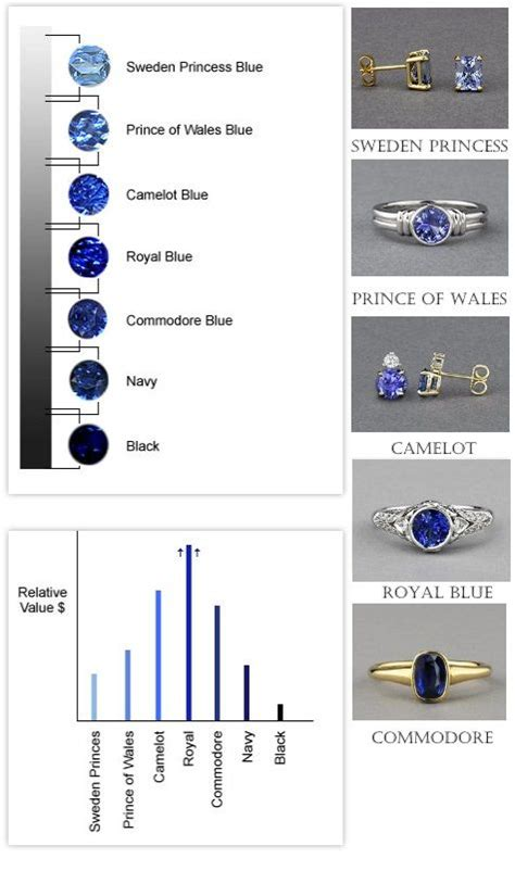 sapphire color chart the world s catalog of ideas
