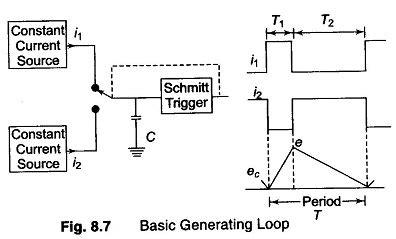 pulse generator block diagram square and pulse generator block diagram requirements of