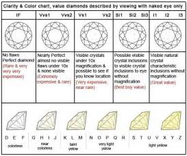clarity and color scale best 25 clarity ideas on