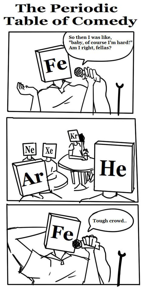 Periodic Table Joke by The Periodic Table Of Comedy Chemistry Jokes