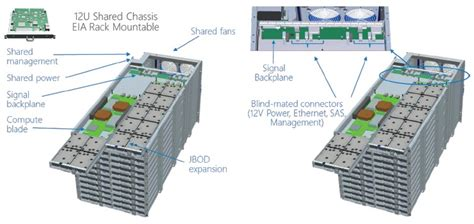 Server Microsoft microsoft azure goes back to rack servers with project olympus