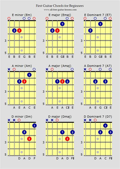free guitar chord lessons guitar chords for beginners