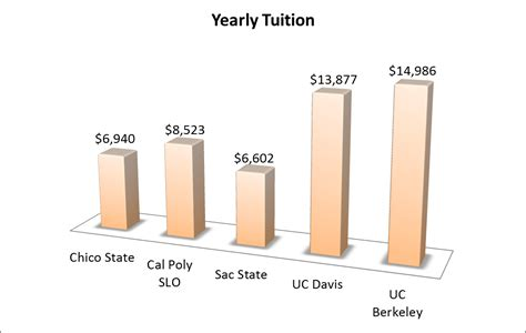 How Much Is The Application Fee For Berkeley Mba Program by Yearly Tuition Reference Page Civil Engineering Csu Chico