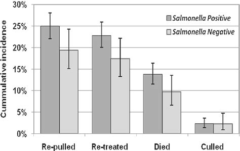 Fecal Shedding by Potential Associations Between Fecal Shedding Of