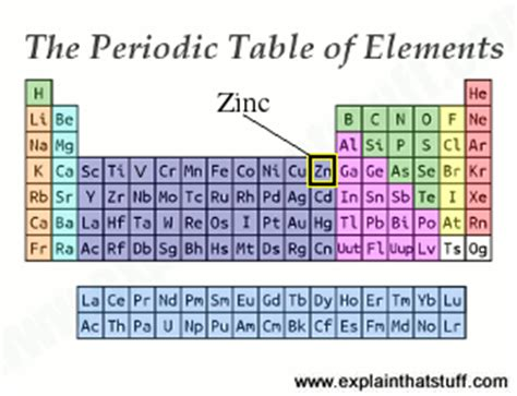 Periodic Table Zn by Zinc The Chemical Element And Its Compounds