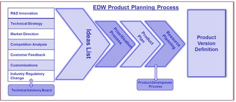 product roadmap planning maps update 18801222 product roadmap planning product