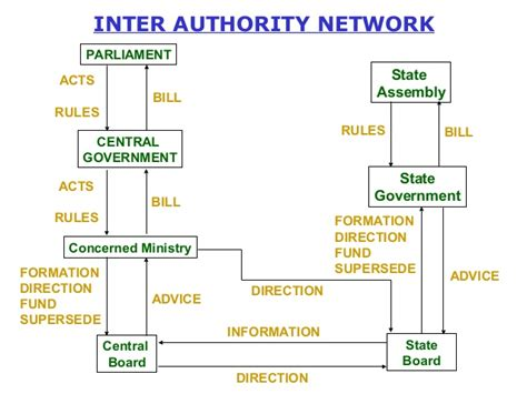 parliament diagram maker tree diagram of indian government image collections how
