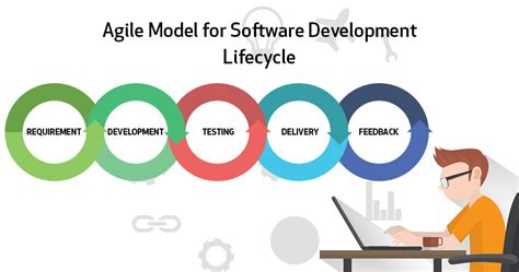 Model Software agile model for software development lifecycle