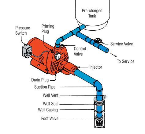 shallow well jet installation diagram wiring diagram shallow well jet wiring diagram with