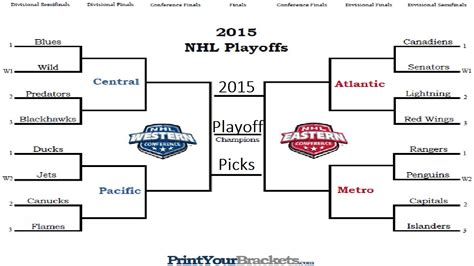 2015 nhl hockey playoff printable brackets nhl playoff bracket www pixshark com images galleries