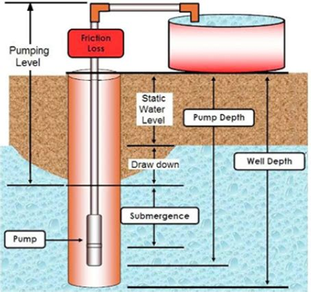the top 5 deep & shallow well pumps | water filter answers