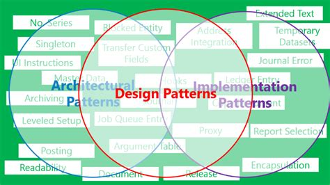 design pattern principles in software architecture top 10 programming architectural patterns 187 tell me how